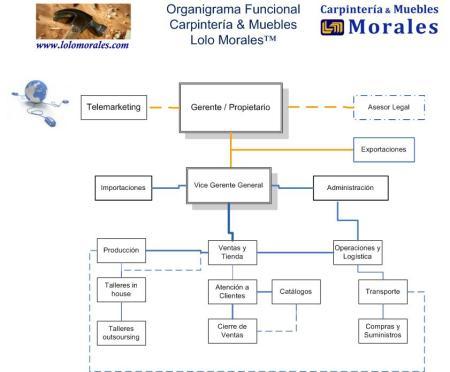 organigrama funcional lolo morales